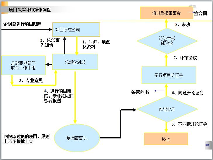 项目决策评审操作流程