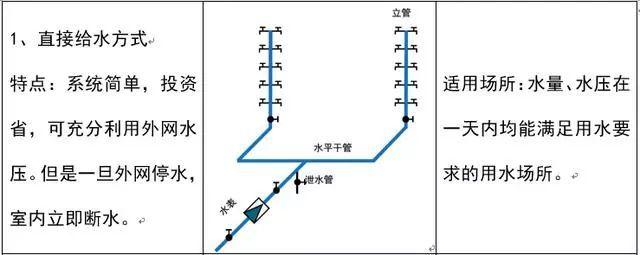 安装造价入门:给排水识图_3