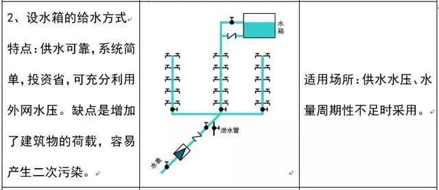 安装造价入门:给排水识图_4