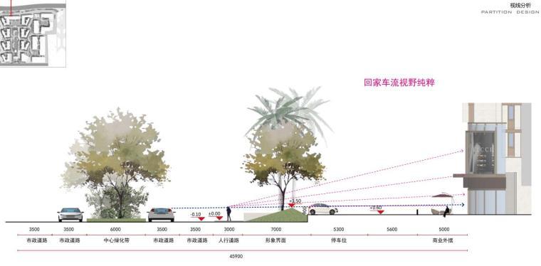 [海南]现代都市气息大都会景观方案文本-视线分析