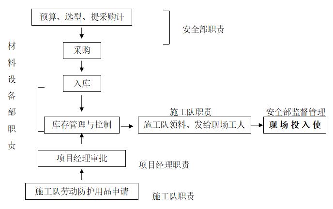 33劳动防护用品管理流程图