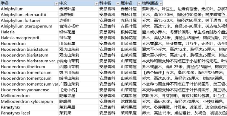 中国植物志-园林植物_学名/科属/物种描述