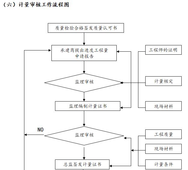计量审核工作流程图