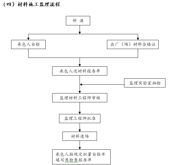 材料施工监理流程