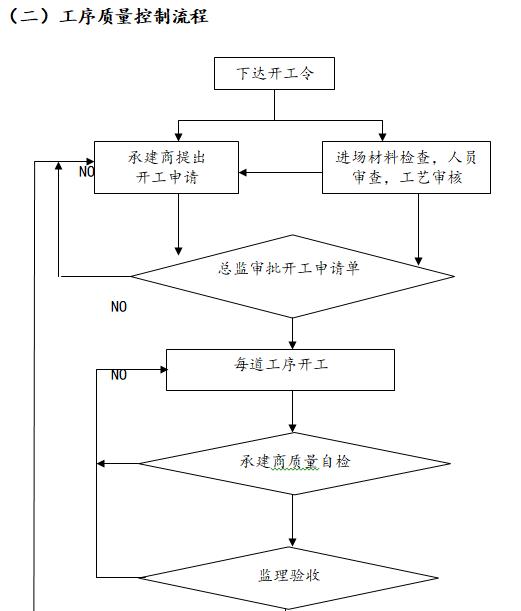 工序质量控制流程
