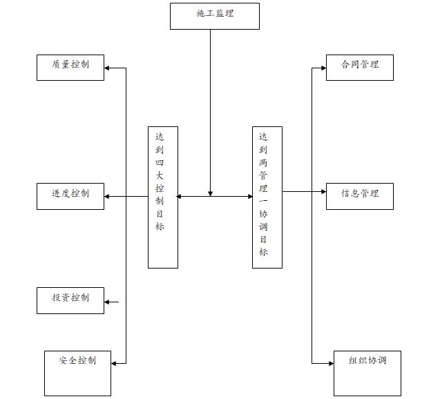 监理目标框图