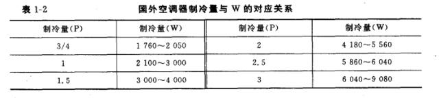 空调制冷量_制热量_循环风量_消耗功率