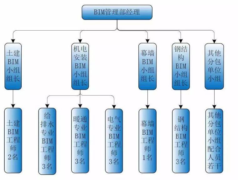 腾讯滨海大厦BIM实际应用方案