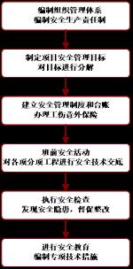 24安全生产流程图