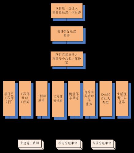 23现场文明施工管理架构图