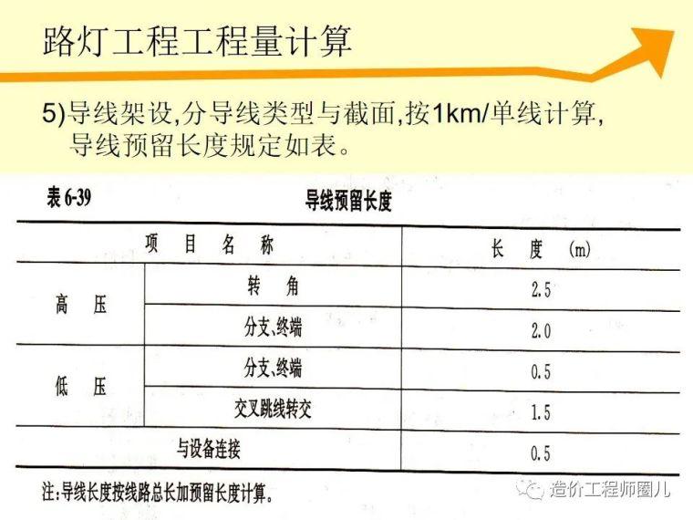 全国市政工程预算定额计价解析_66