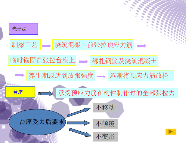 先张法预应力空心板施工及监理控制要点-先张法