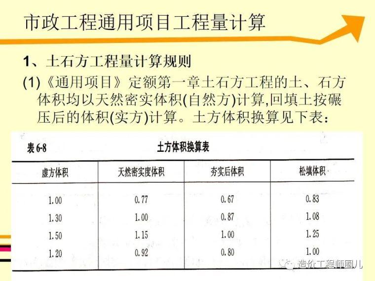 全国市政工程预算定额计价解析_4