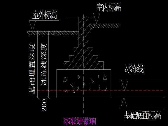 建筑工程地基及基础地基与基础工程