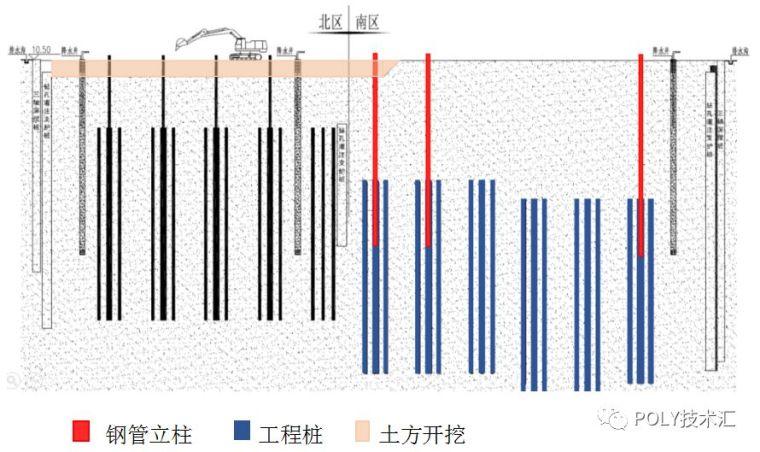 一体化逆作基坑法-黑科技施工技术_10