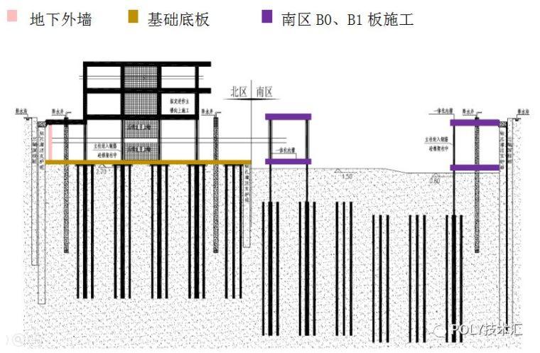一体化逆作基坑法-黑科技施工技术_13
