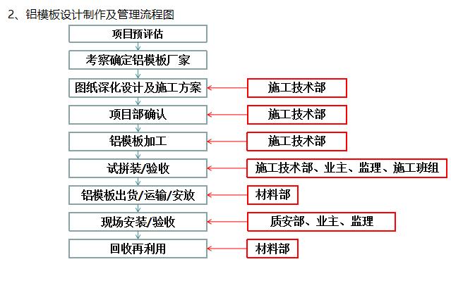 12铝模板设计制作及管理流程图