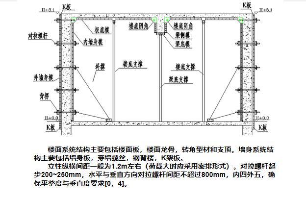 16铝模支撑加固体系说明