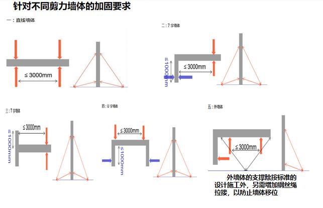 17针对不同剪力墙体的加固要求