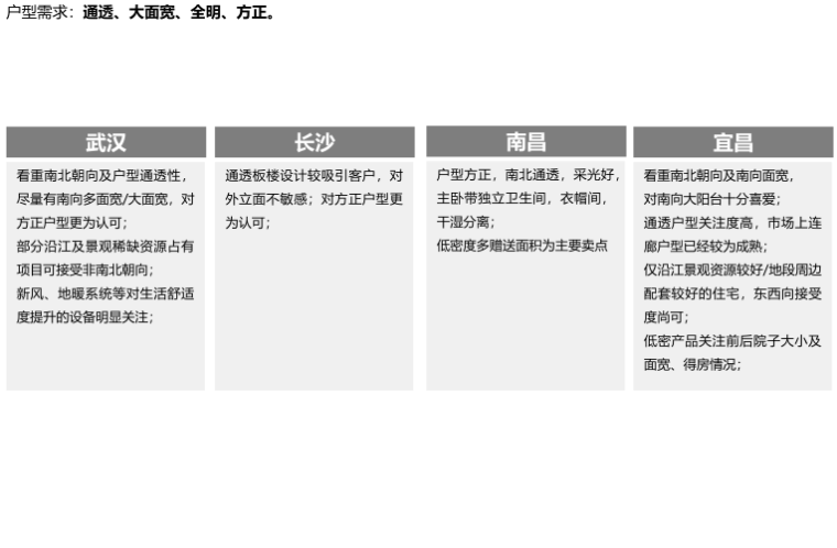 知名地产华中区域户型标准化1.0(201901)