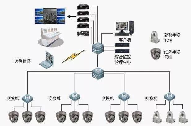 视频监控系统内容介绍_文末附30套资料_3