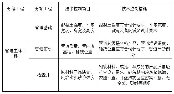 市政工程之公路分部、分项质量管理保证体系