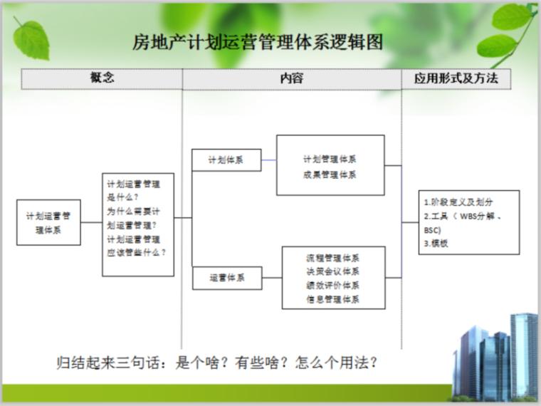 房地产计划运营管理体系培训(很实用)