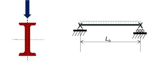 双肢组合槽钢截面构件抗弯承载力设计