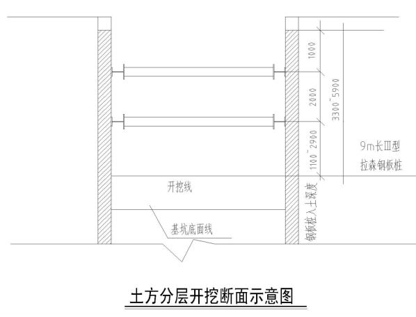 管线基坑开挖支撑系统设计施工方案(52页)