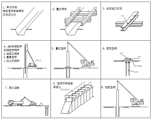 SMW三轴工法搅拌桩+内支撑施工方案(33页)