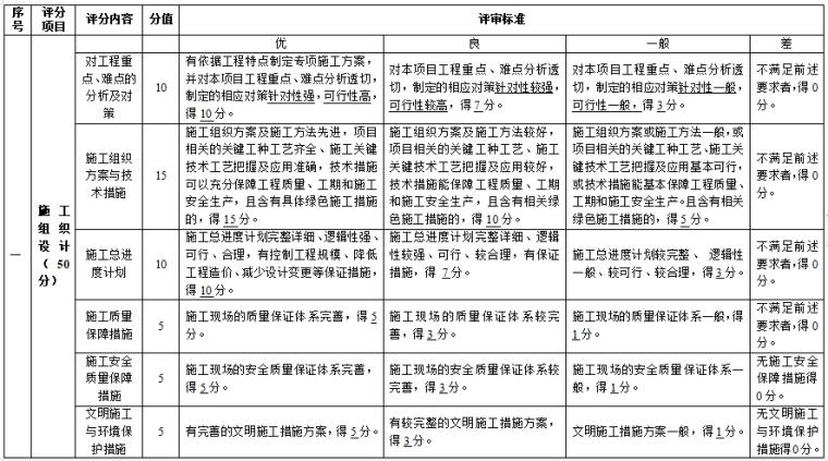 技术标详细审查评分表