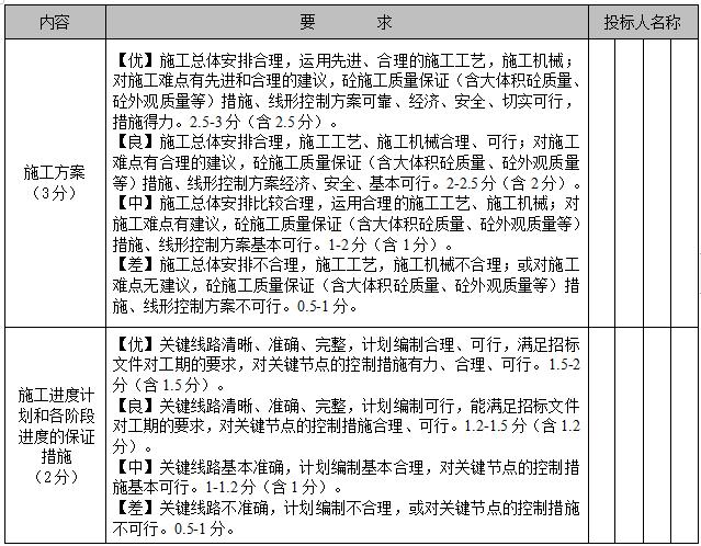 技术标综合评分表