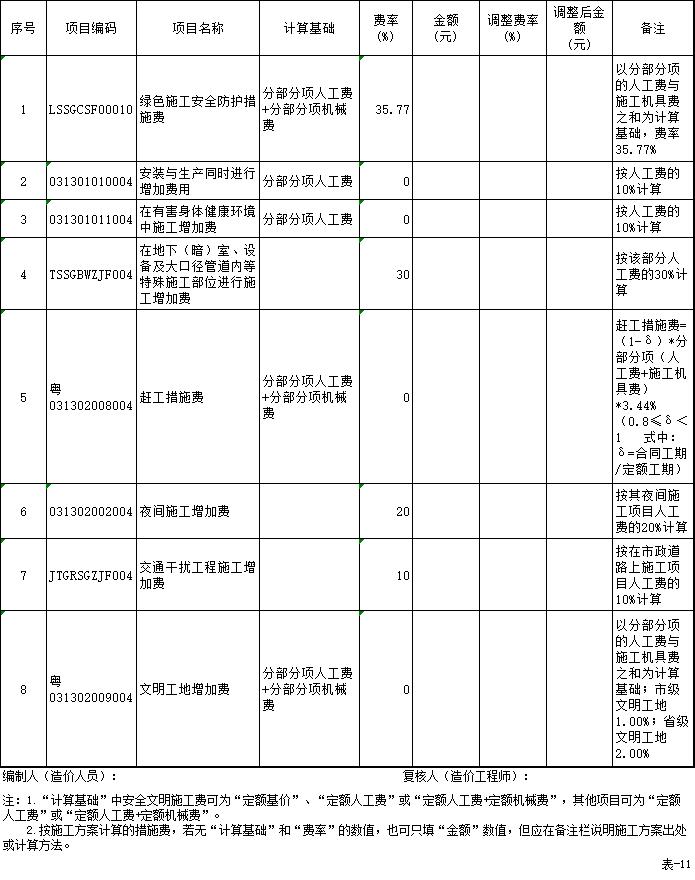 总价措施项目清单与计价表