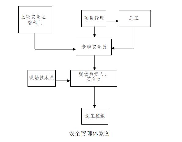 [浙江]地铁车站主体结构施工组织方案-安全管理体系图