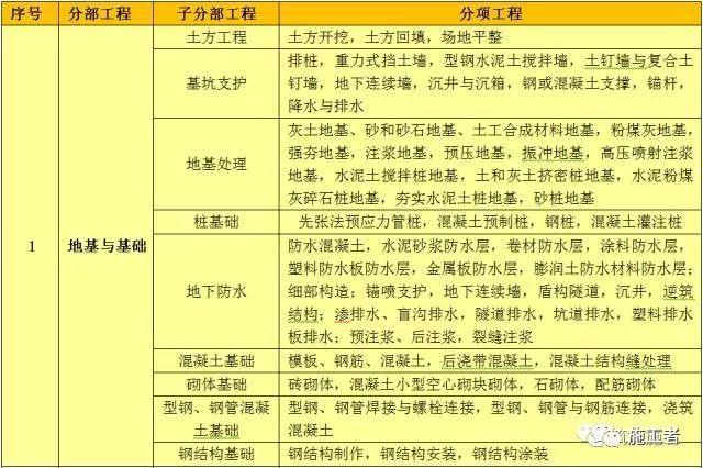 单项工程、单位工程、分部分项工程的划分