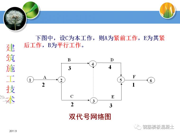 建筑施工技术培训课件(网络计划技术)_10