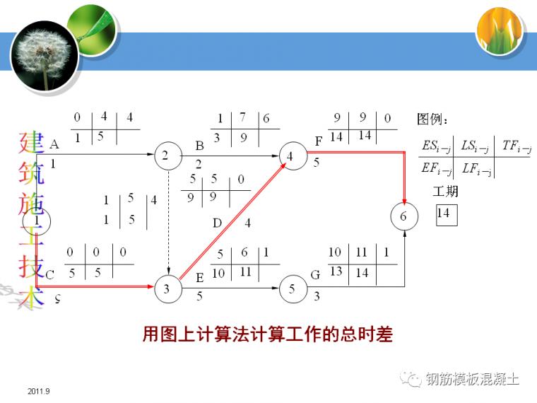 建筑施工技术培训课件(网络计划技术)_28