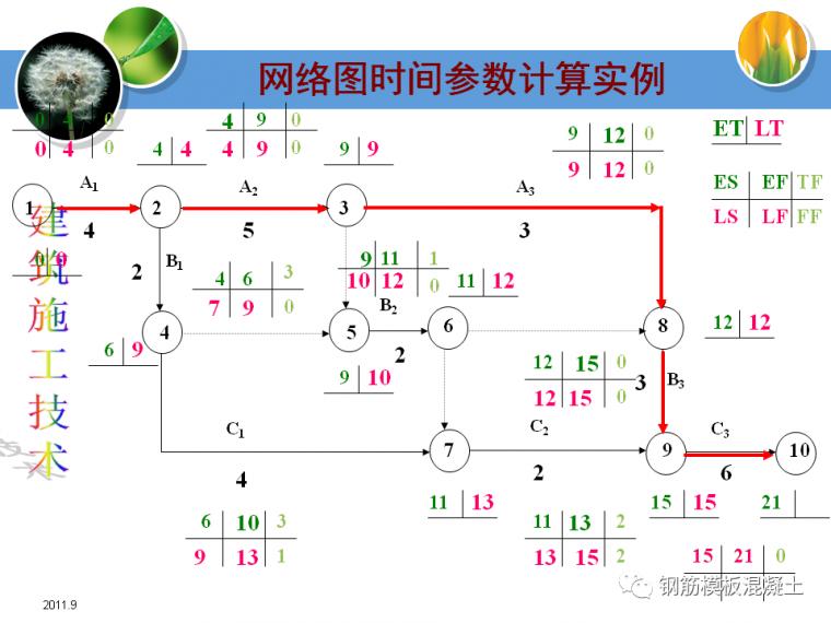 建筑施工技术培训课件(网络计划技术)_31