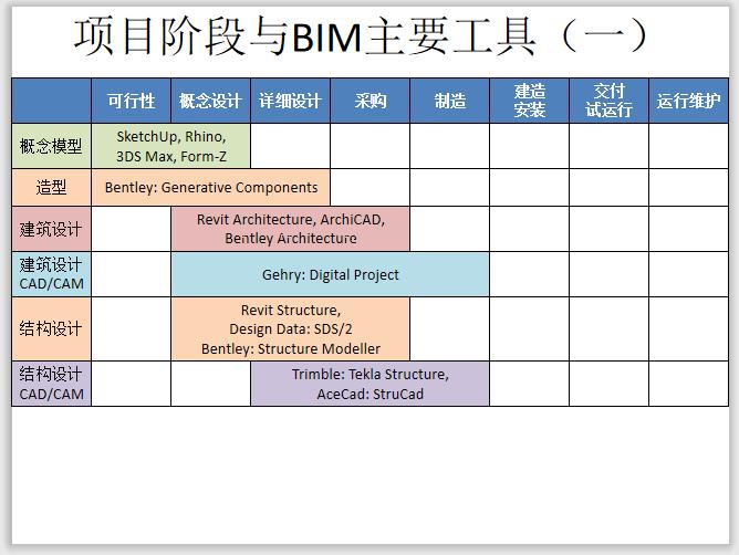 BIM各阶段主要工具