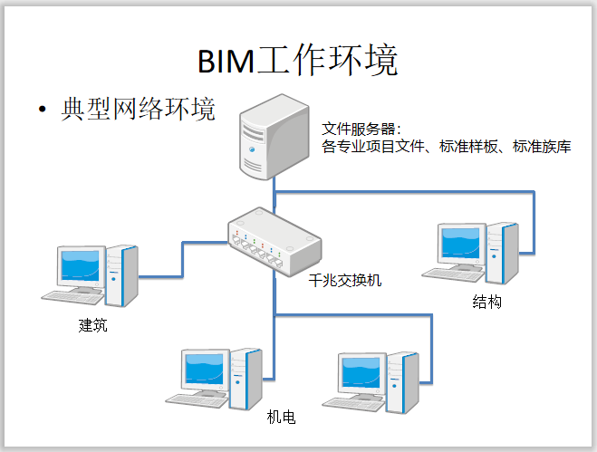 BIM工作环境