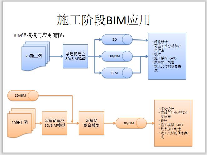 施工阶段BIM应用