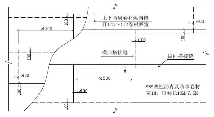 防开裂、防渗漏专项施工方案(2016年)-29卷材搭接