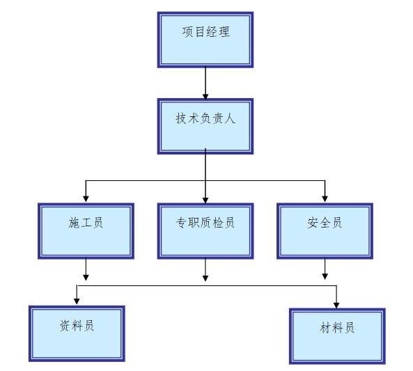(东莞)自动化建设工程安全文明施工方案-02 组织机构图