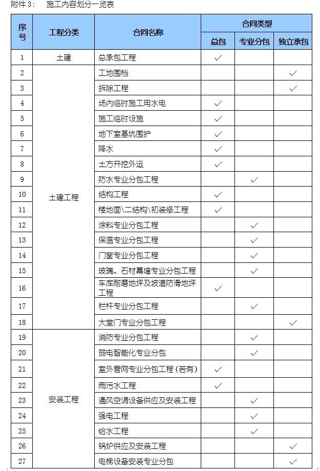 重建项目工程施工合同电子版-3、施工内容划分一览表