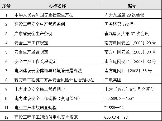 (东莞)自动化建设工程安全文明施工方案-03 主要安全管理标准