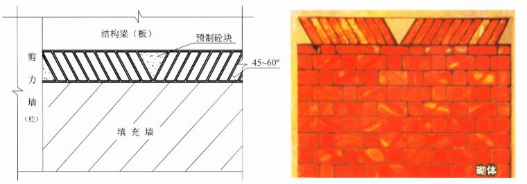 14预制混凝土三角块材砌筑