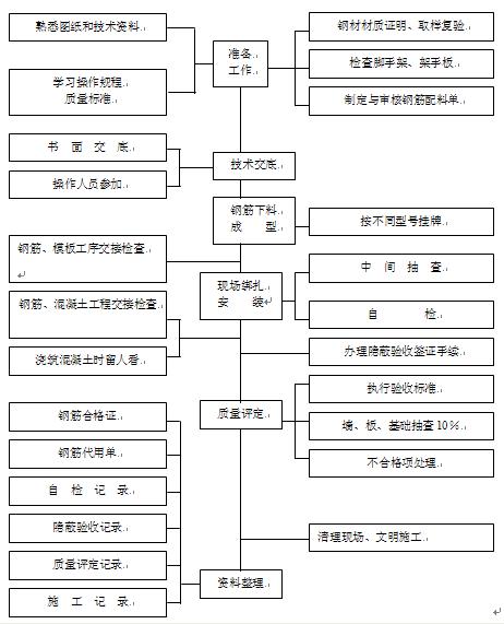 钢筋工程施工技术交底培训讲义PPT(图文)-58钢筋工程管理流程图
