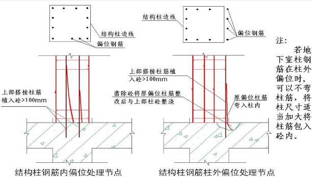 61钢筋偏位处理方法