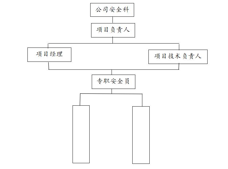 文旅区PPP项目安全文明专项施工方案(2019)-03 安全施工保证体系