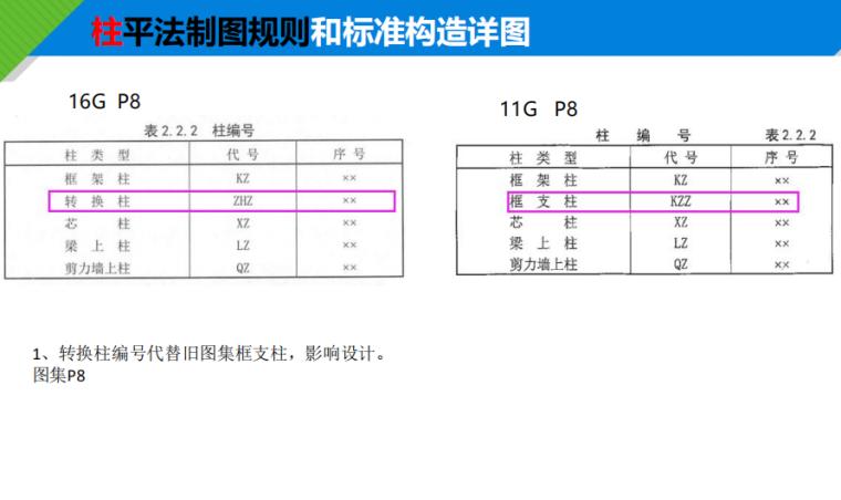 柱平法制图规则和标准构造详图